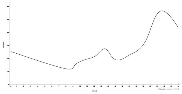 Beispielkurve Tagesverlauf Google Analytics
