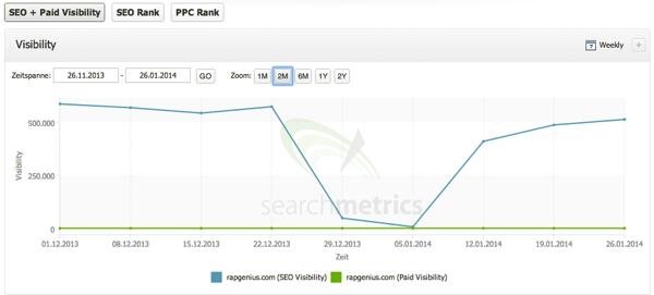 Rapgenius com Performance SEO Links und Social Searchmetrics Essentials