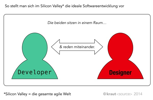 Silicon Valley Softwareentwicklung