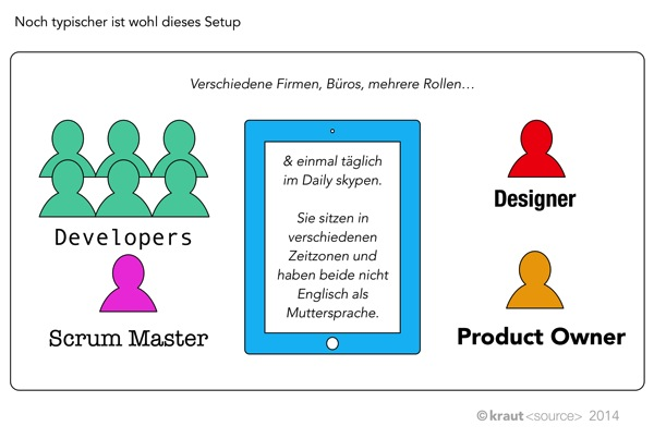 Verteilte Softwareentwicklung