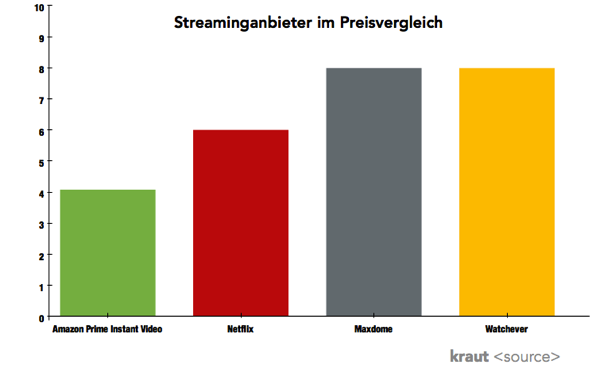 Preisdifferenzierung Videostreaming DE