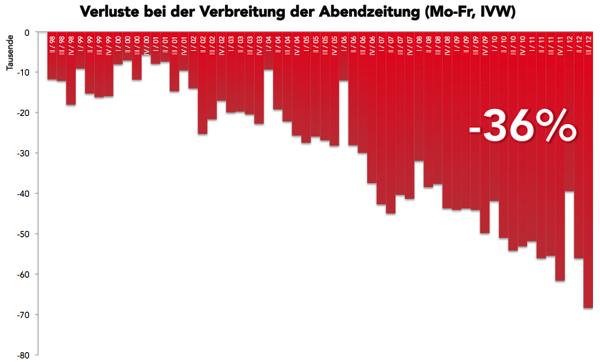 Verluste Abendzeitung Balken Quartale