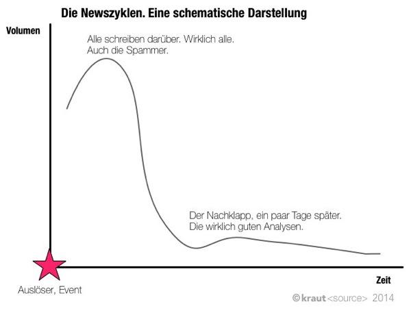 Newszyklen schematisch