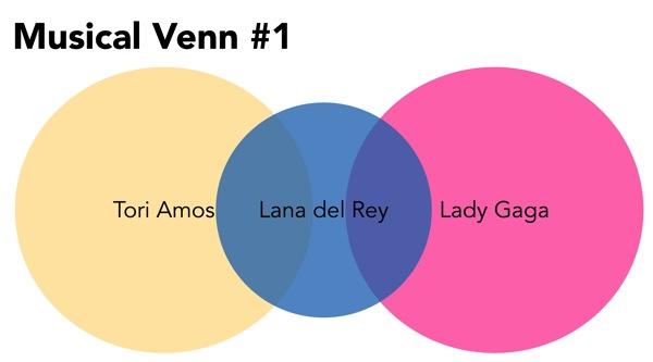 Musical Venn Lana del Rey