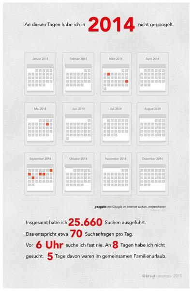 Infografik nicht gegoogelt in 2014