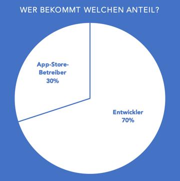 app-store-anteil